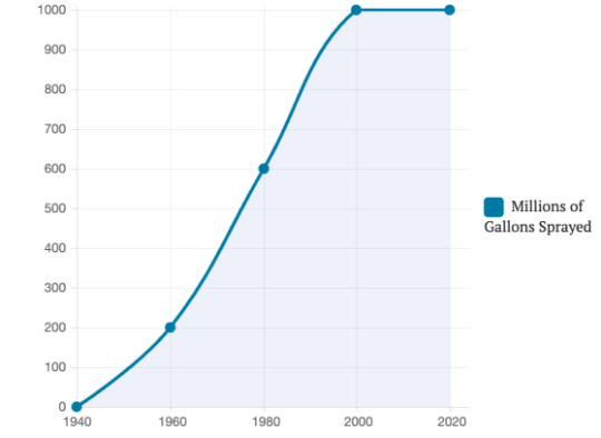 pesticide-graph